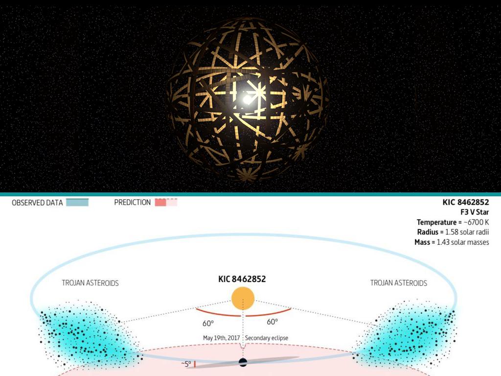 Esfera Dyson Financiar Ciencia