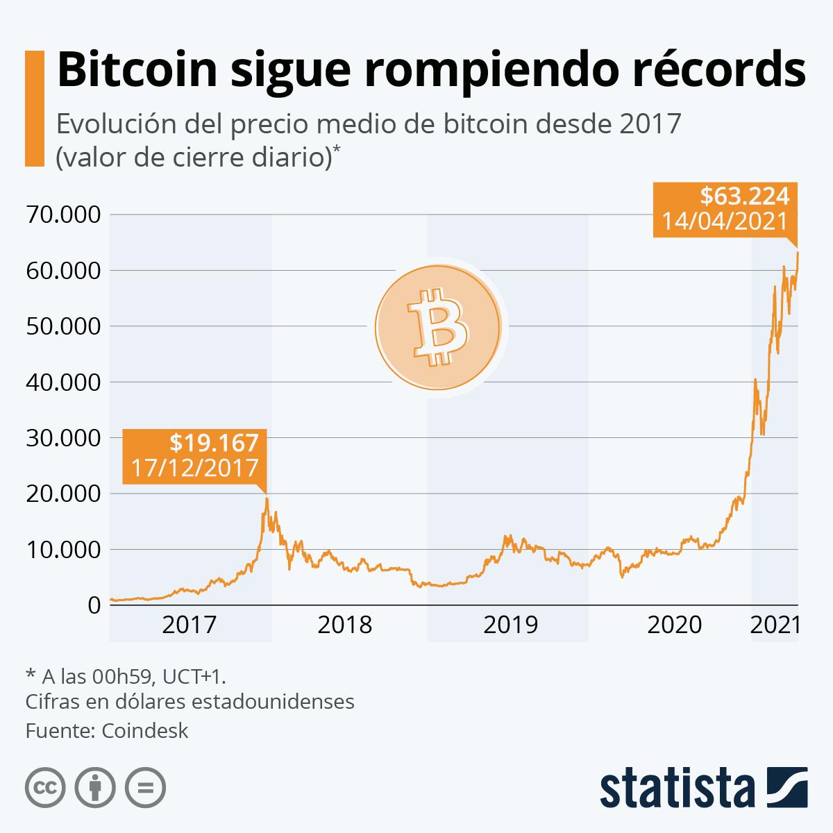 Gráfica del Bitcoin